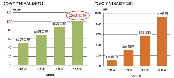 つみたてNISAの口座数が1年で100万突破するほど人気 | 知恵袋wikiまとめ